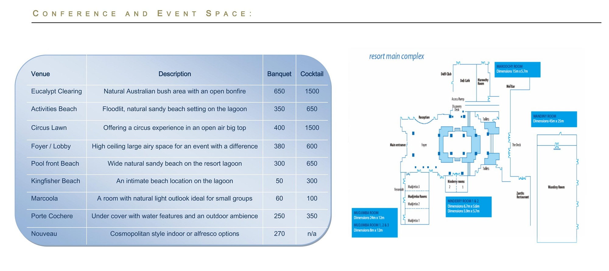 NovotelTwinWaters ConferenceFloorPlans